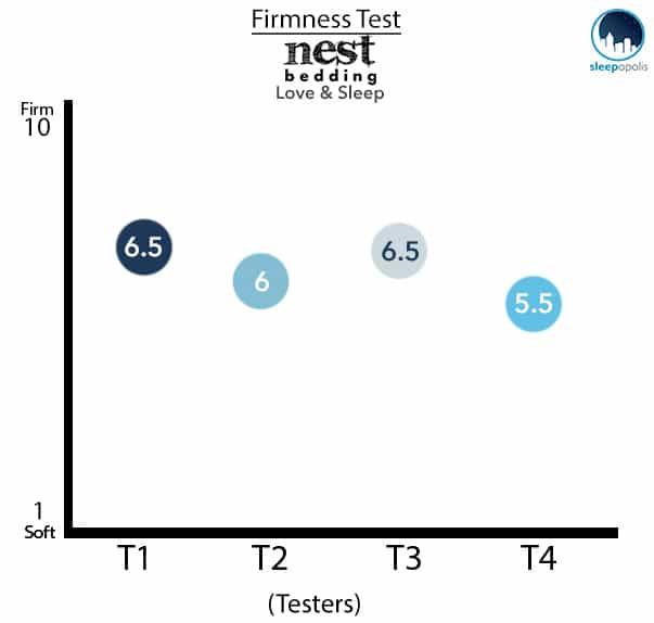 Nest - Love & Sleep Firmness Test
