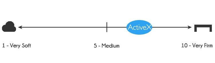 ActiveX mattress firmness - 6.5-7 out of 10