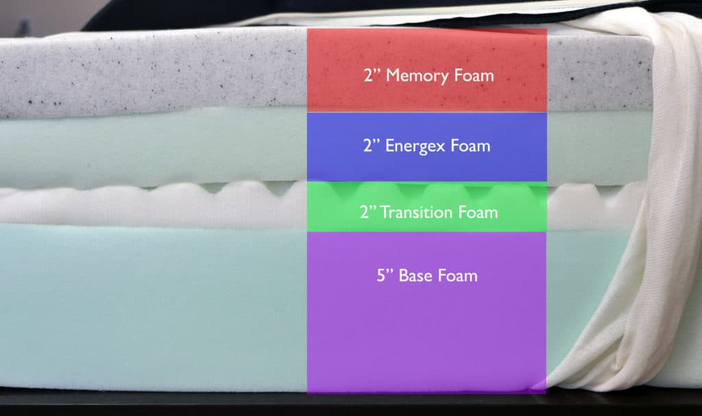 "ActiveX mattress layers (top to bottom) - 2"" memory foam, 2"" Energex foam, 2"" transition foam, 5"" base foam"