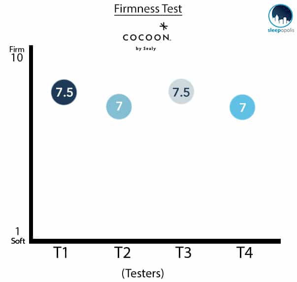 Cocoon-By-Sealy-Firmness-Test-Graph Cocoon Mattress Review