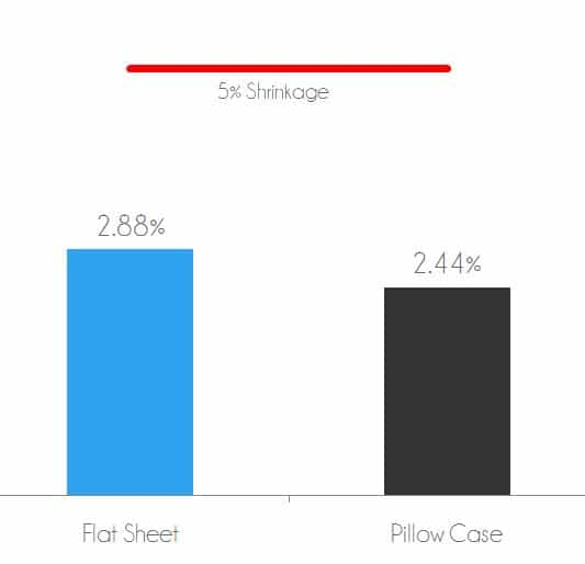 Bamboo sheets shrinkage test - flat sheet shrank 2.88% after wash / dry. Pillow case shrank 2.44% after wash / dry