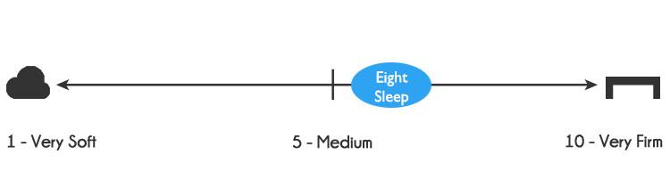 Eight Sleep mattress firmness - 6 out of 10