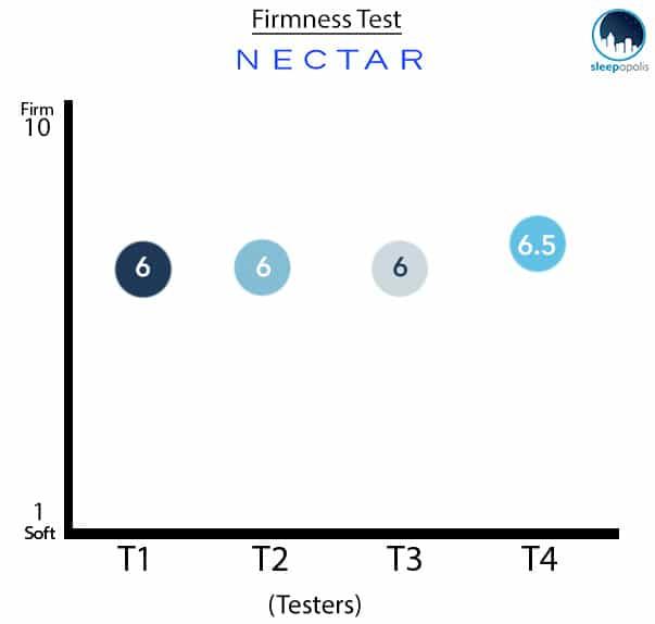 Nectar Mattress Firmness