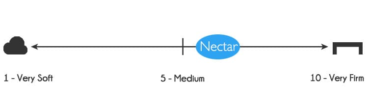 Nectar mattress firmness - 6 out of 10