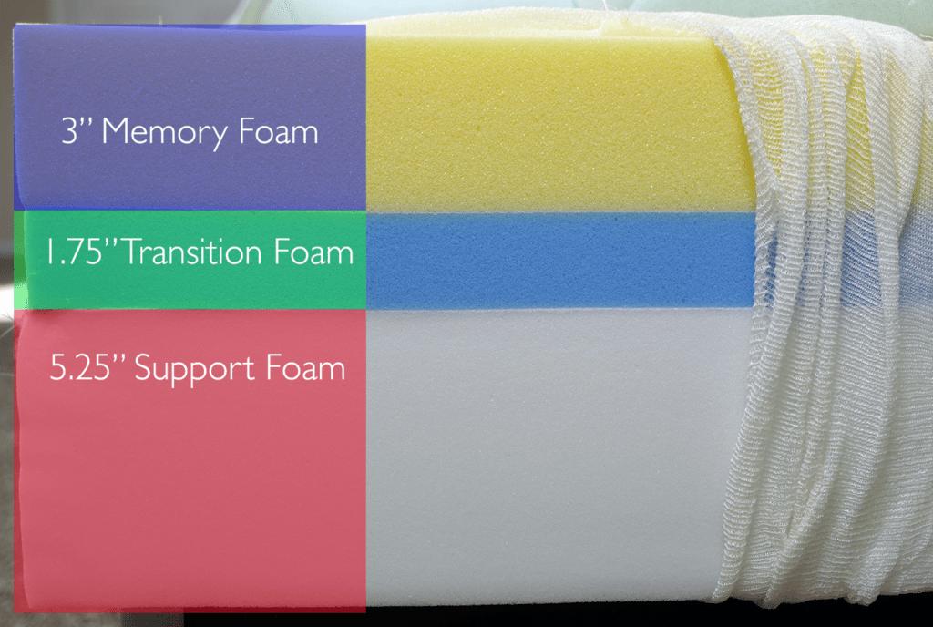 "Nectar mattress layers (top to bottom) - 3"" memory foam, 1.75"" transition foam, 5.25"" base foam"