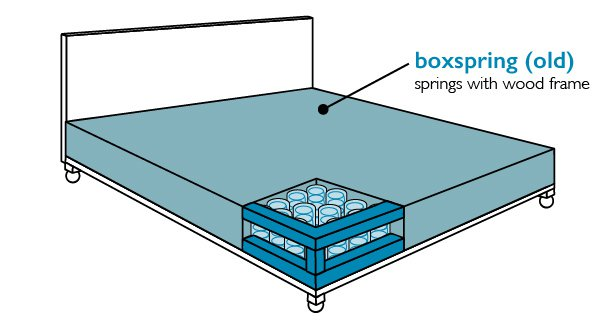 traditional boxspring with springs