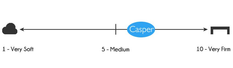 Casper firmness - 6 out of 10, where 10 is the most firm