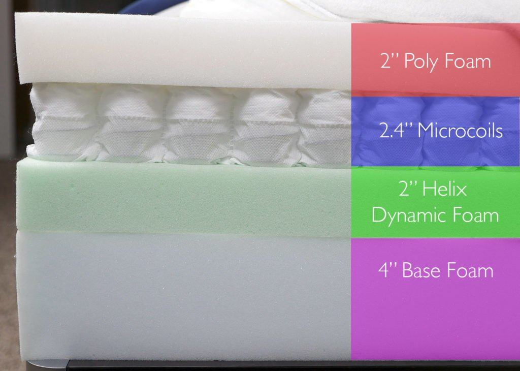 "Helix mattress layers, design #2 (top to bottom) - 2"" poly foam, 2.4"" microcoils, 2"" Helix dynamic foam, 4"" base foam"