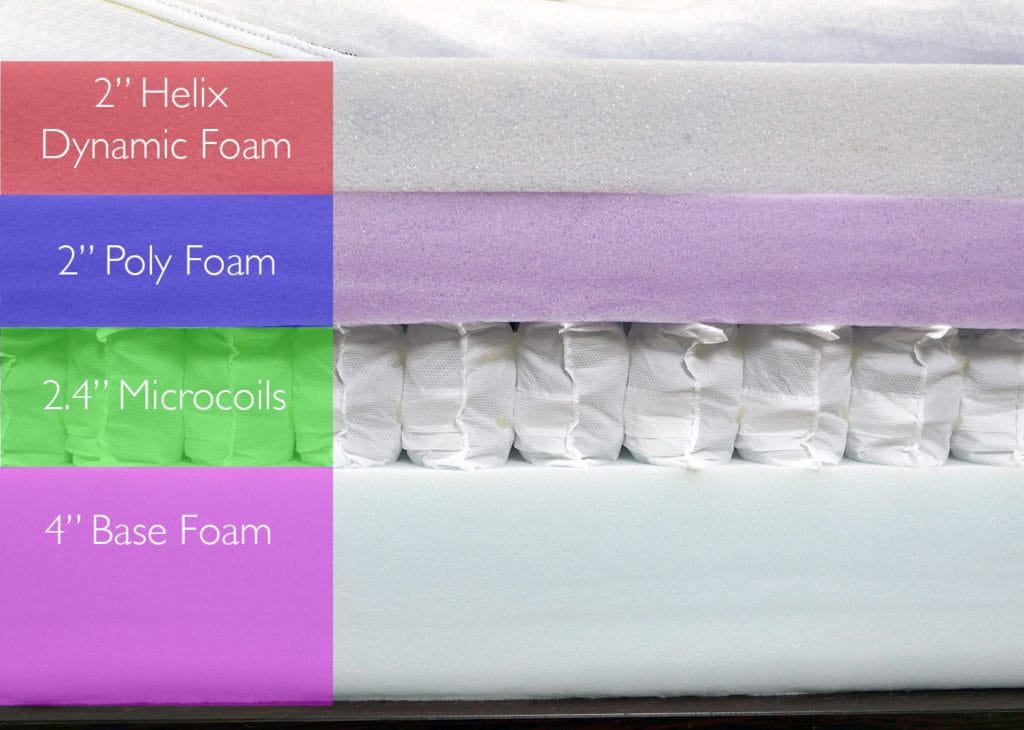 "Helix mattress layers, design #3 (top to bottom) - 2"" Helix dynamic foam, 2"" poly foam, 2.4"" microcoils, 4"" base foam"