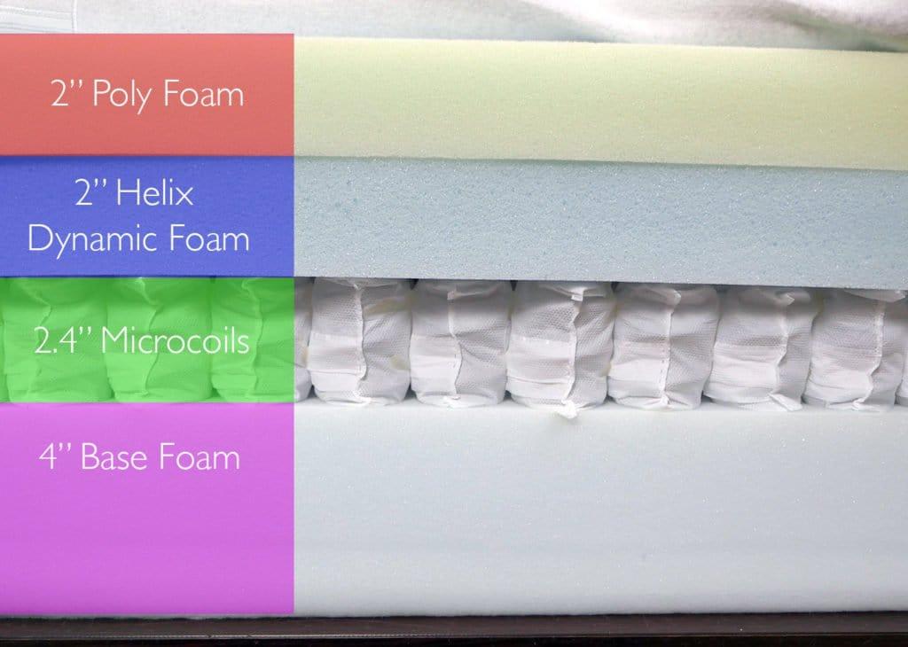 "Helix mattress layers, design #4 (top to bottom) - 2"" poly foam, 2"" Helix dynamic foam, 2.4"" microcoils, 4"" base foam"