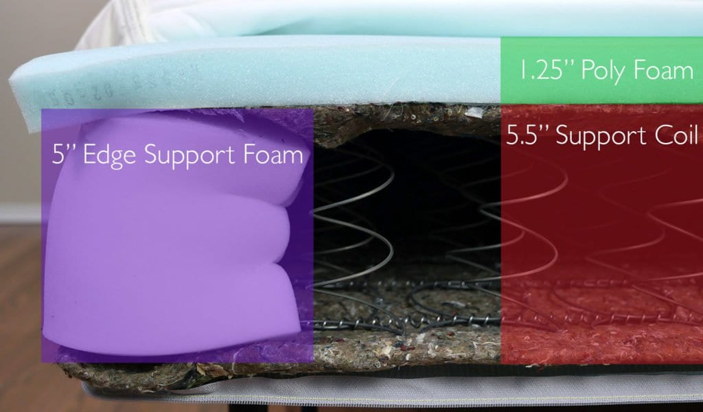 "Hasvag mattress layer (top to bottom) - 1.25"" poly foam, 5.5"" support coil, 5"" edge support foam"
