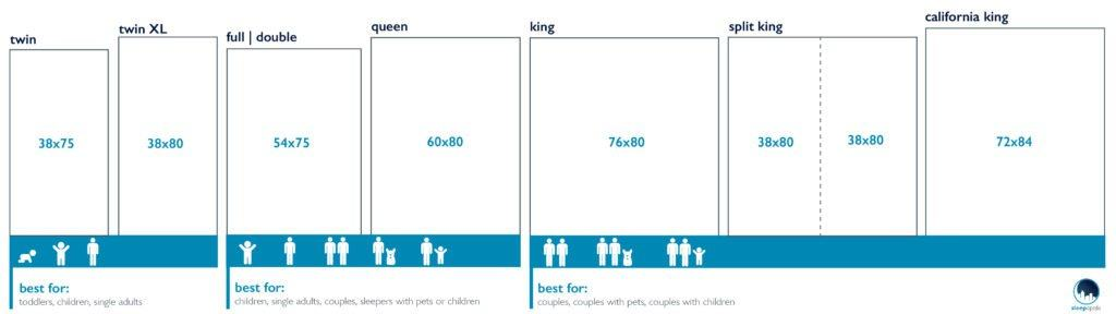 Bed Sizes 2020 Exact Dimensions For King Queen And