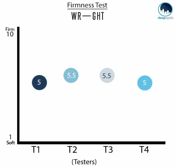 Wright Mattress Firmness Test