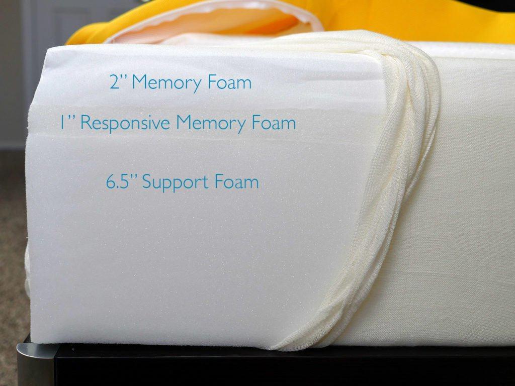 "Eve mattress layers (top to bottom) - 2"" memory foam, 1"" responsive memory foam, 6.5"" support foam"