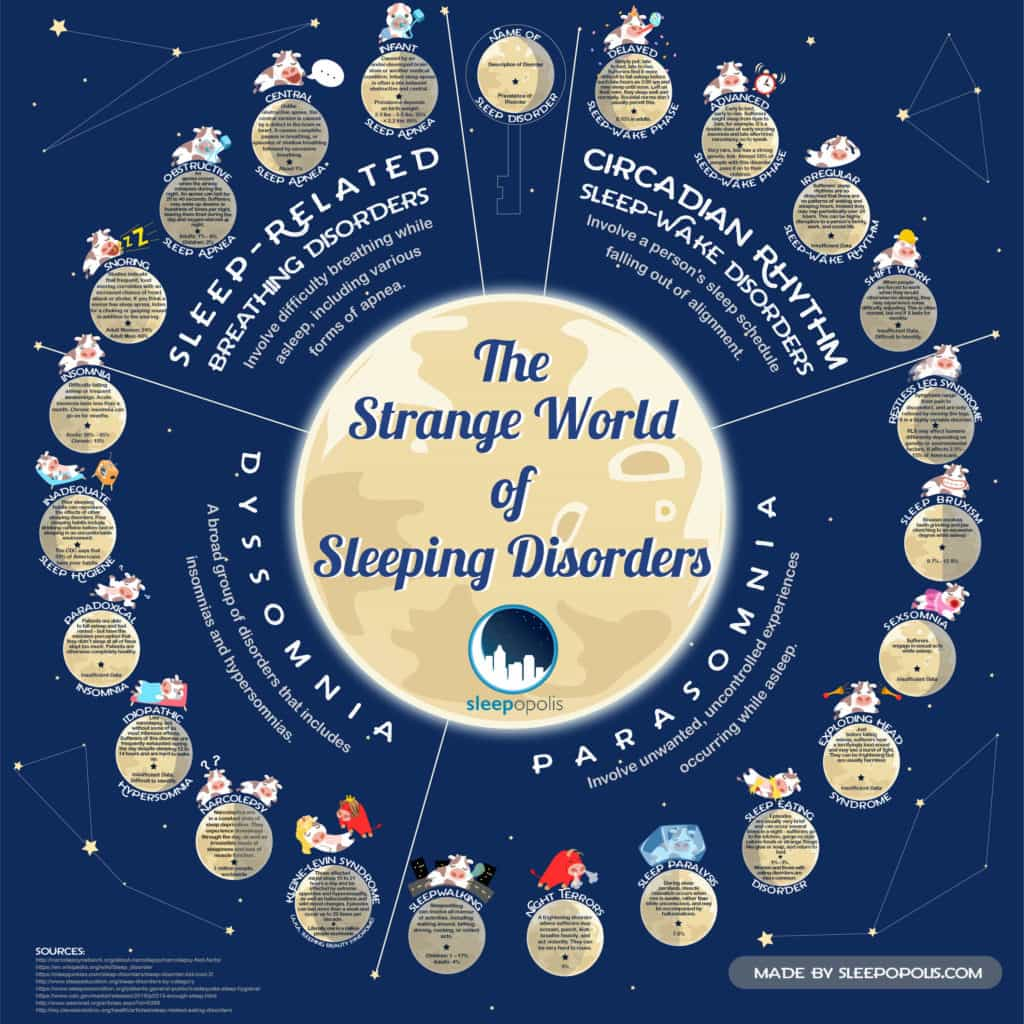 Strange World Sleep Disorders