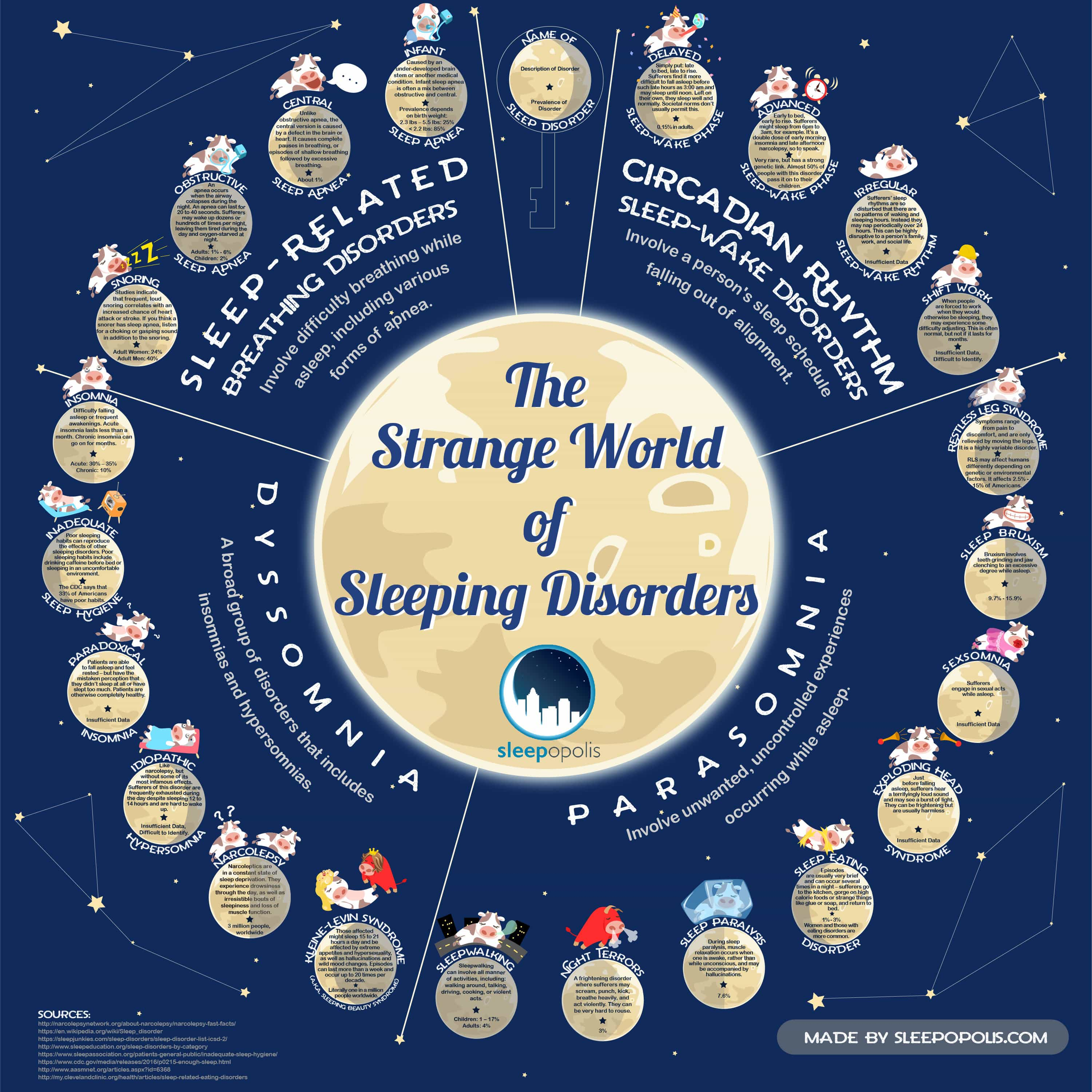 The Strange World of Sleeping Disorders - Sleepopolis.com - Infographic