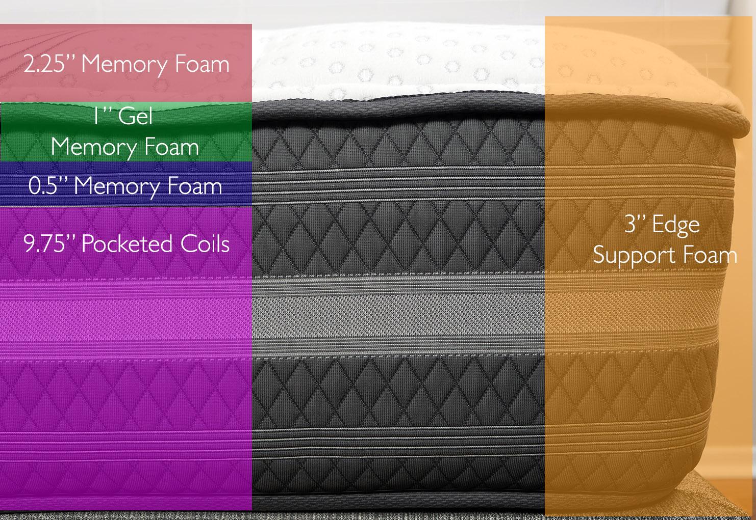 """Beautyrest Black Desiree mattress layers (top to bottom) - 2.25"""" memory foam, 1"""" gel memory foam, 0.5"""" memory foam, 9.75"""" pocketed coils"""