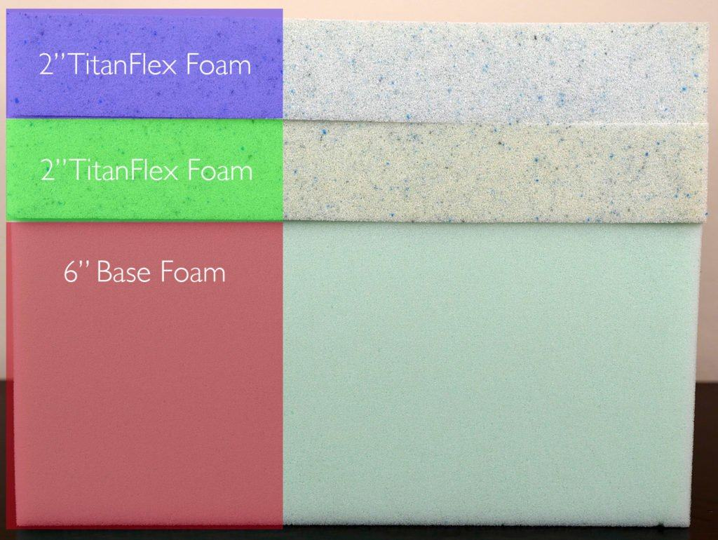 "Brooklyn Bedding mattress layer (top to bottom) - 2"" TitanFlex foam, 2"" TitanFlex foam, 6"" base foam"