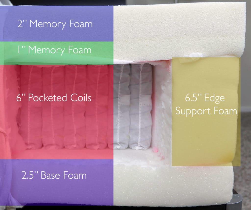"Tempurpedic Flex Supreme Breeze mattress layers (top to bottom) - 2"" memory foam, 1"" memory foam, 6"" pocketed coils, 2.5"" base foam. 6.5"" edge support foam"