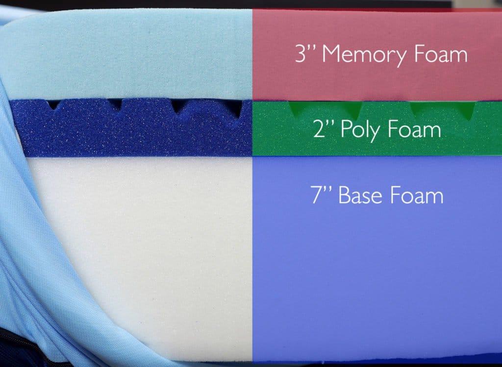 "Amerisleep AS3 mattress layers (top to bottom) - 3"" memory foam, 2"" poly foam, 7"" base foam"