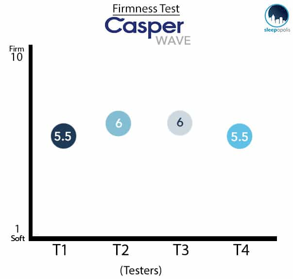 Casper Wave Mattress Firmness Test