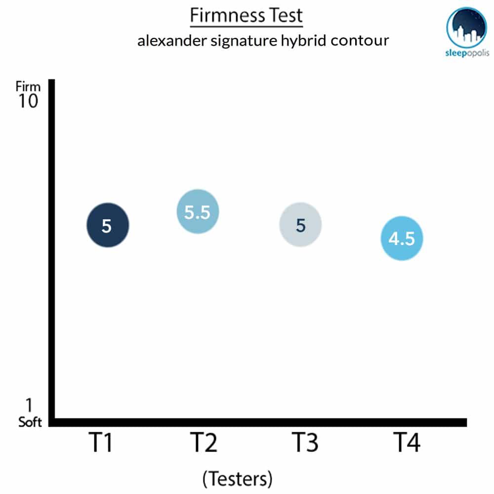 Nest - Alexander Hybrid Contour Mattress Firmness Graph