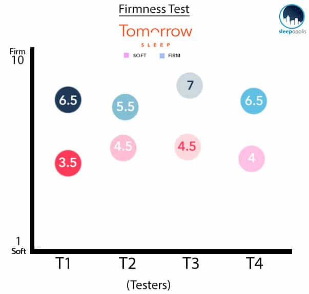 Tomorrow Sleep Firmness Graph Soft and Firm