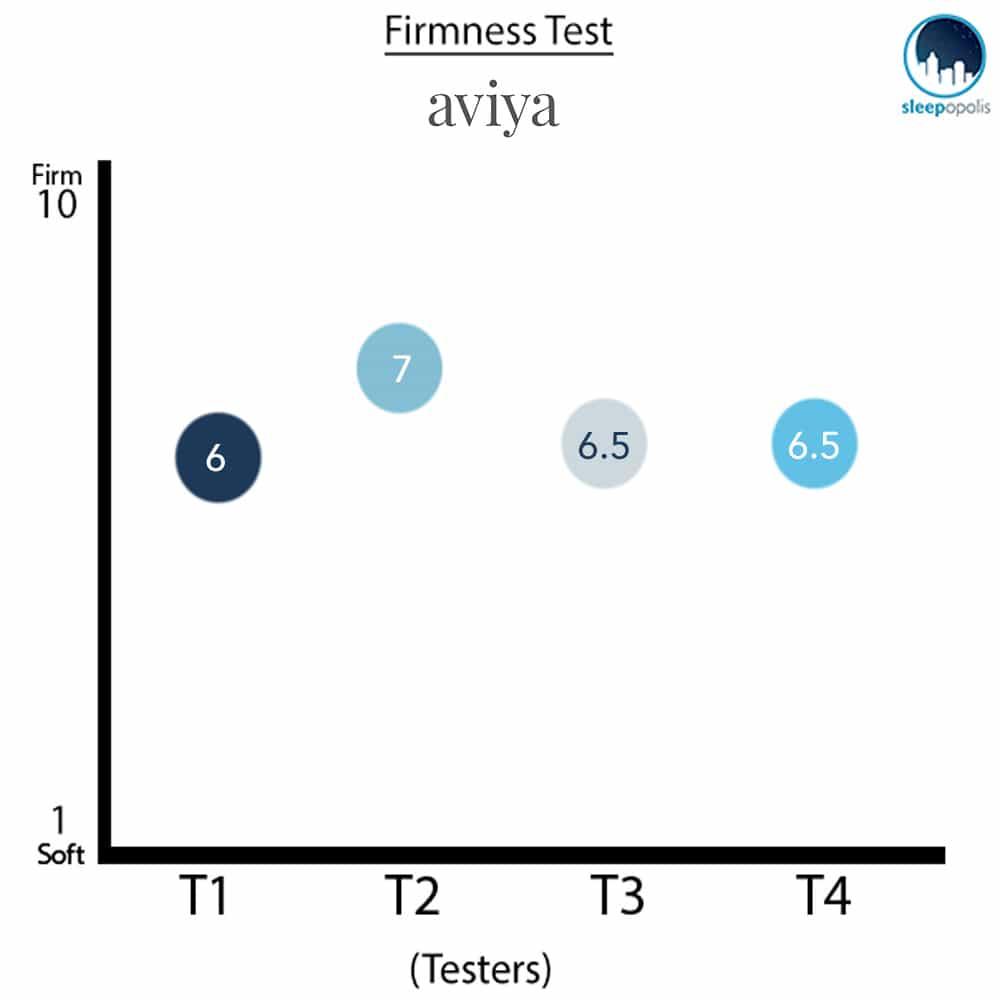 Aviya Firmness Test