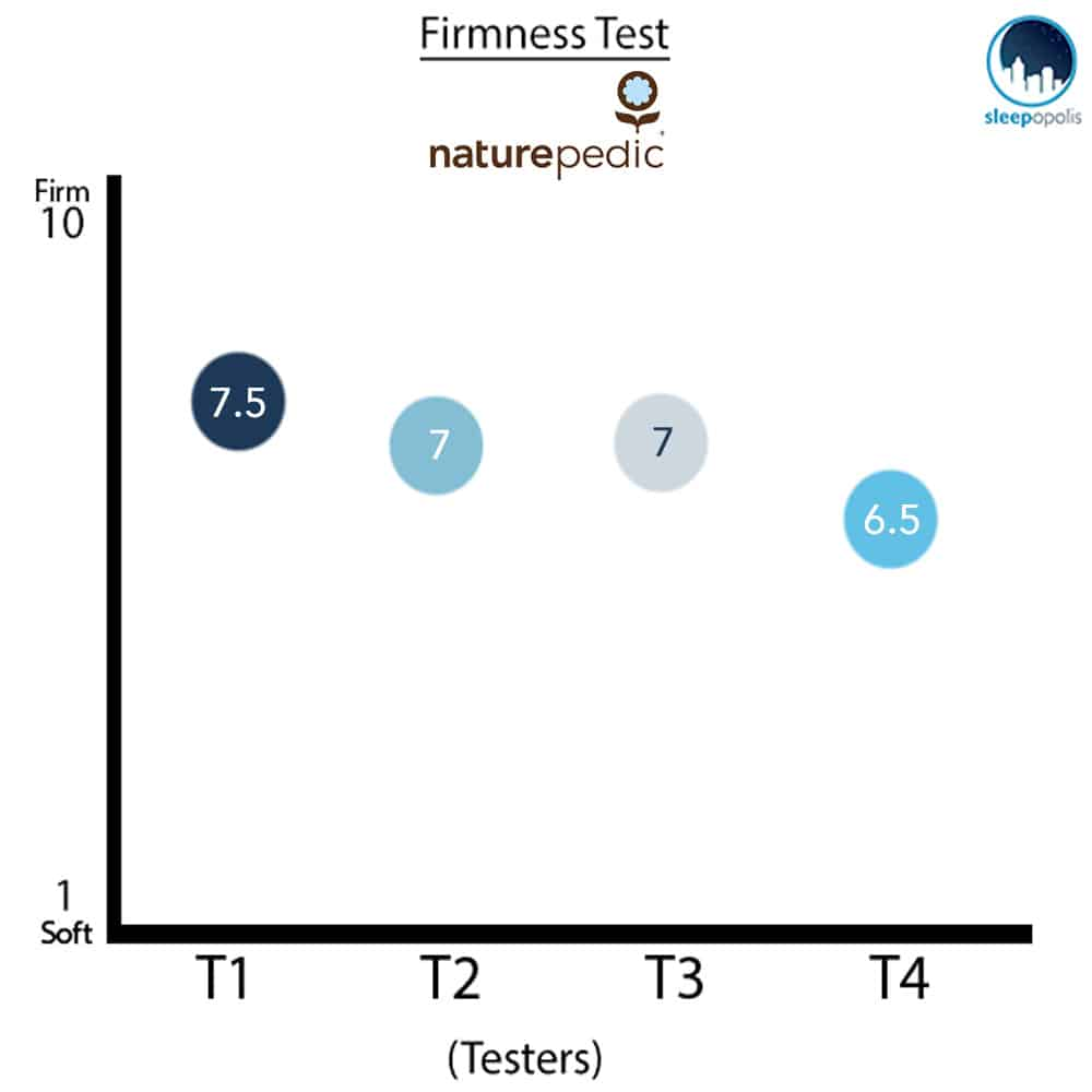Naturepedic Firmness Graph