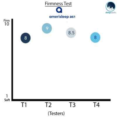 Amerisleep AS1 Firmness Ratings