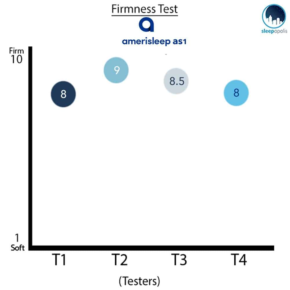 Amerisleep AS1 Firmness Ratings
