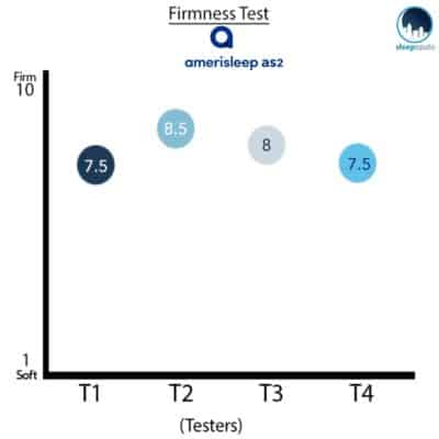 Amerisleep AS2 Firmness Graph