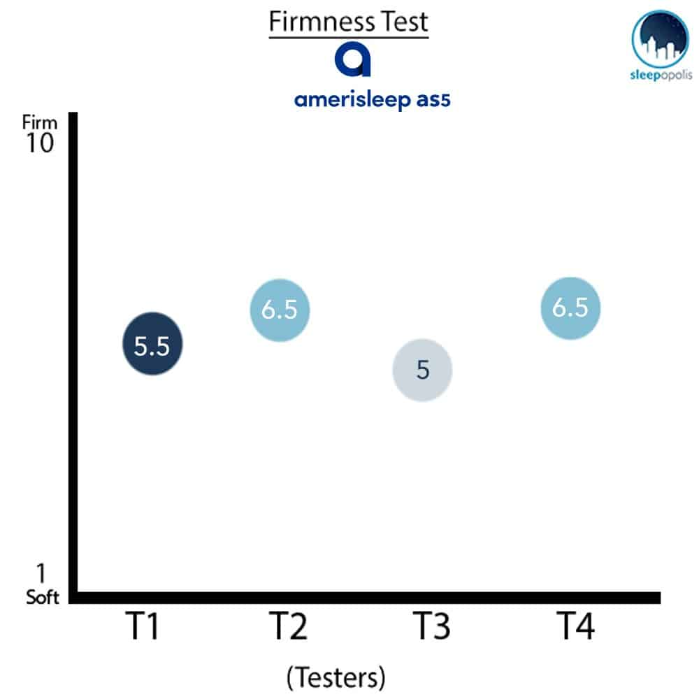 Amerisleep AS5 Firmness Graph