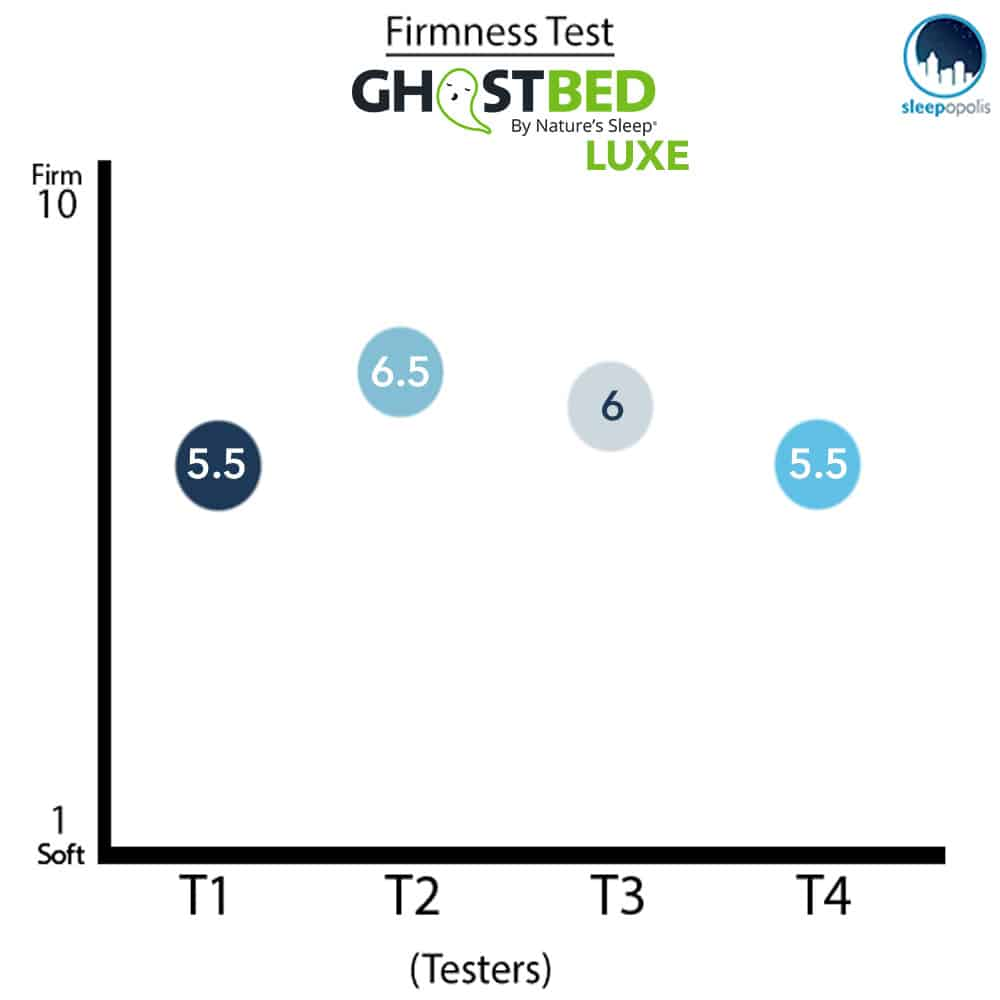GhostBed Luxe Mattress firmness