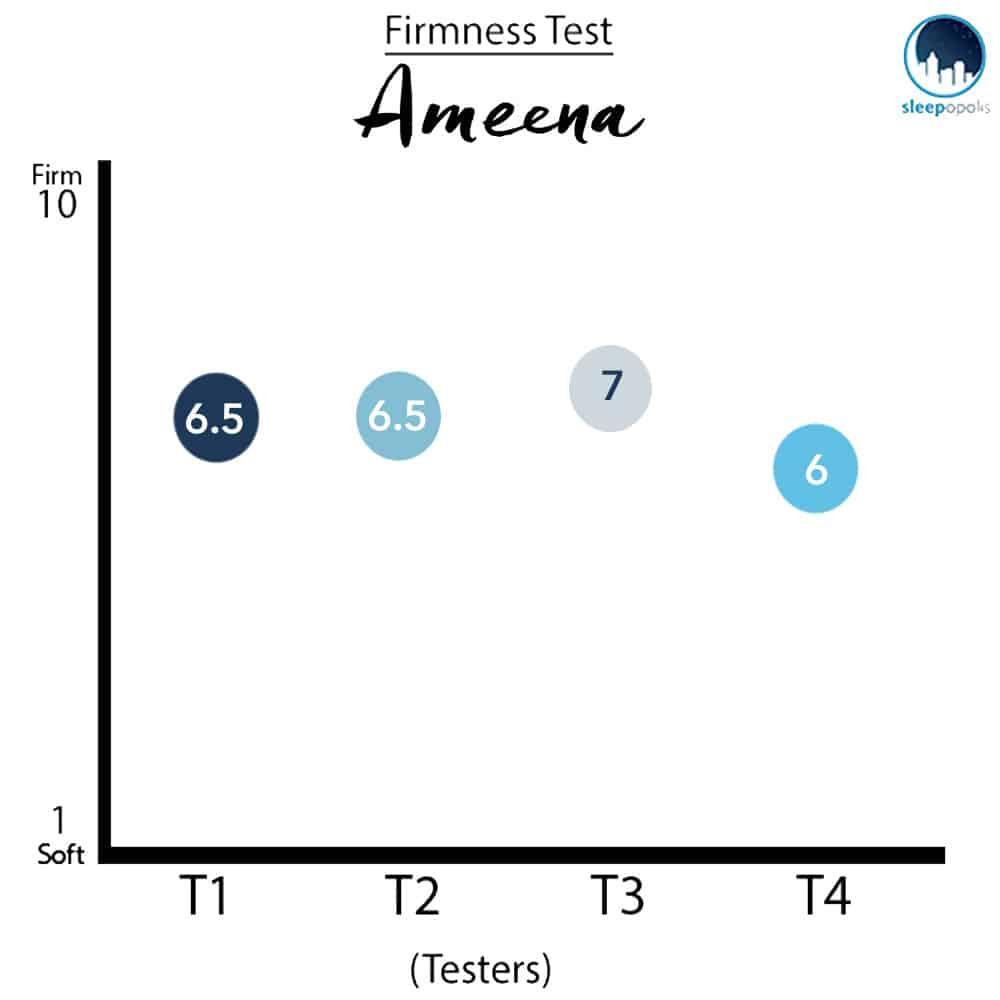 Ameena Mattress Firmness Ratings