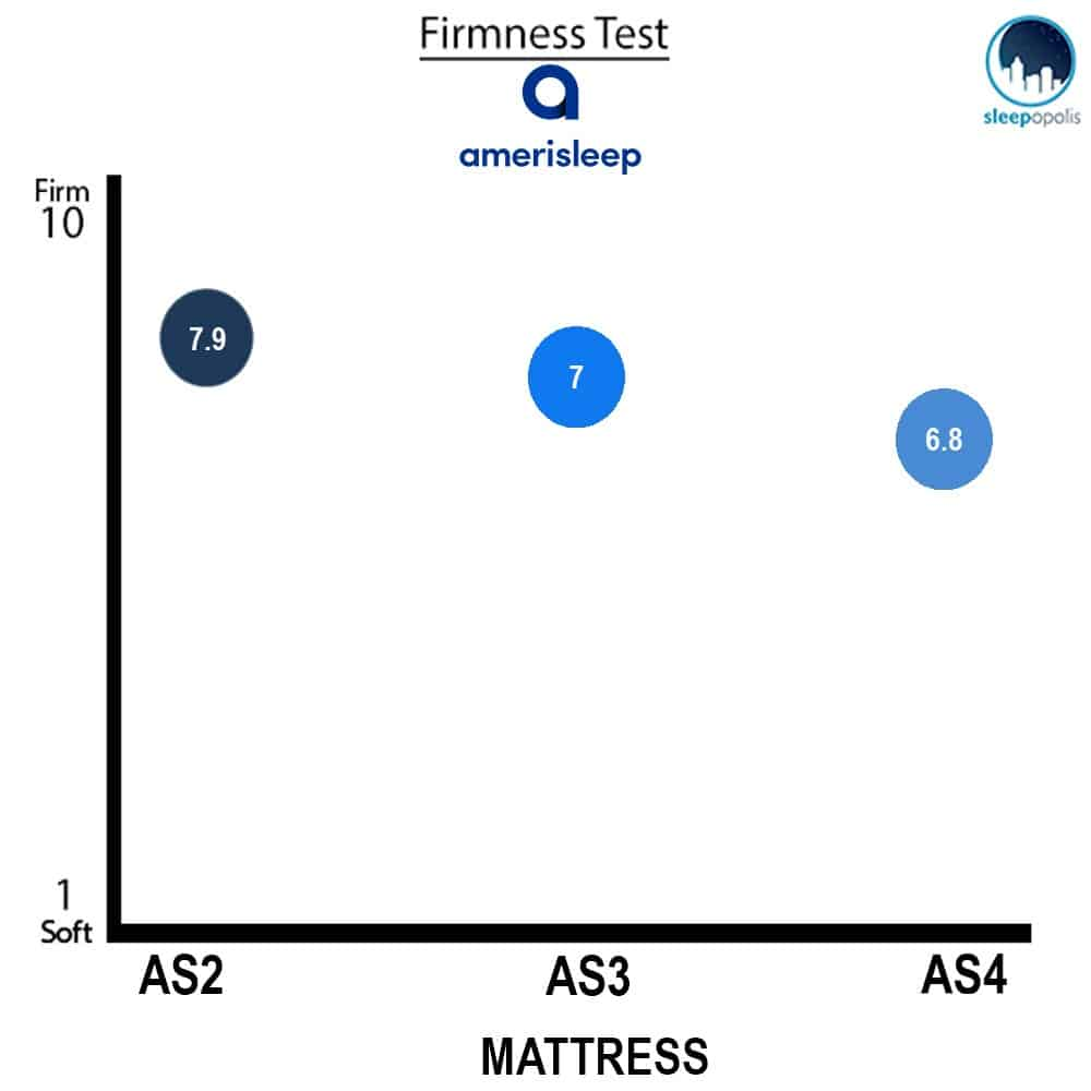 Amerisleep Comparison Firmness Chart
