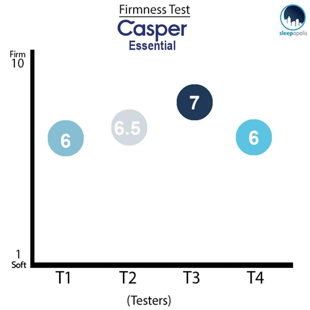 Casper Essential Firmness Test