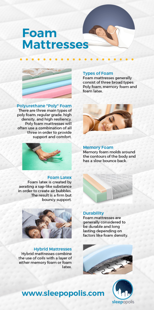 Spring Mattresses Vs Foam Mattresses Techieblogie Info