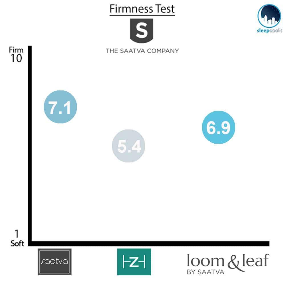 Saatva Firmness Comparison