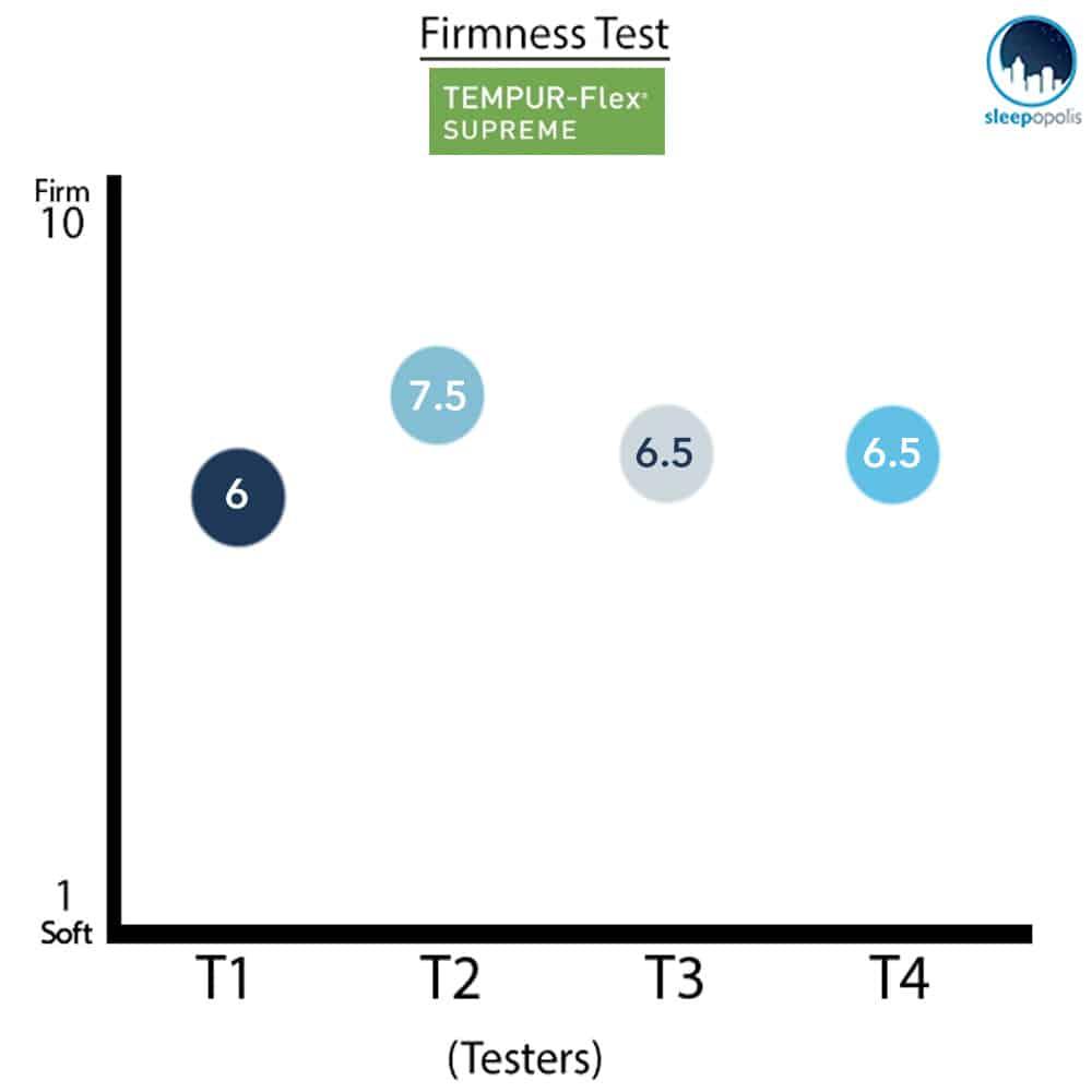 TEMPURFlex Firmness