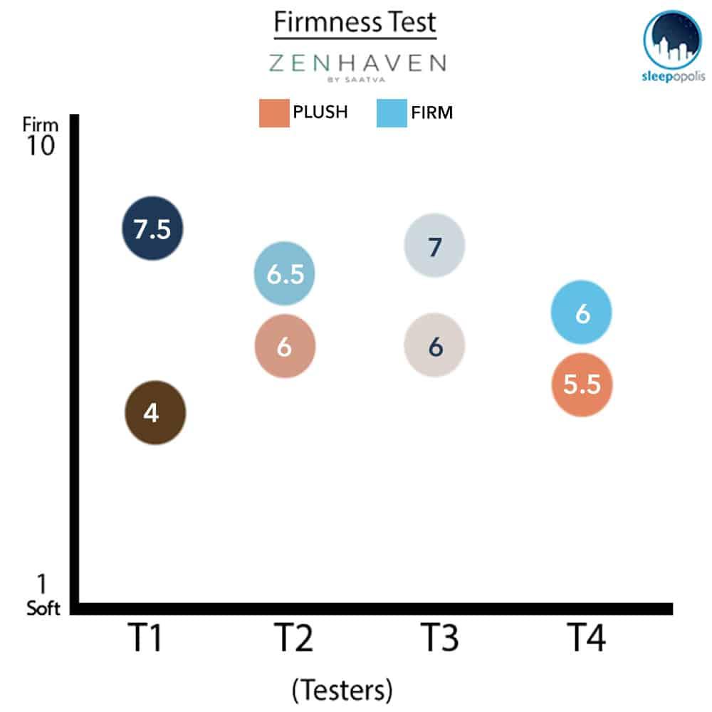 Zenhaven Firmness Test