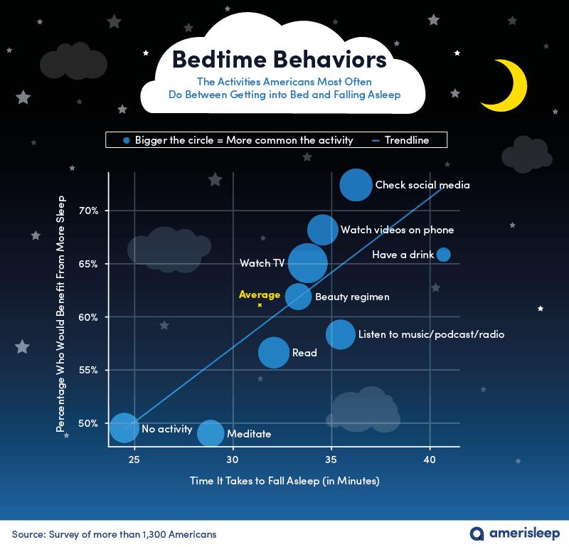 amerisleep-study Study: Netflix Before Bed Harms Sleep