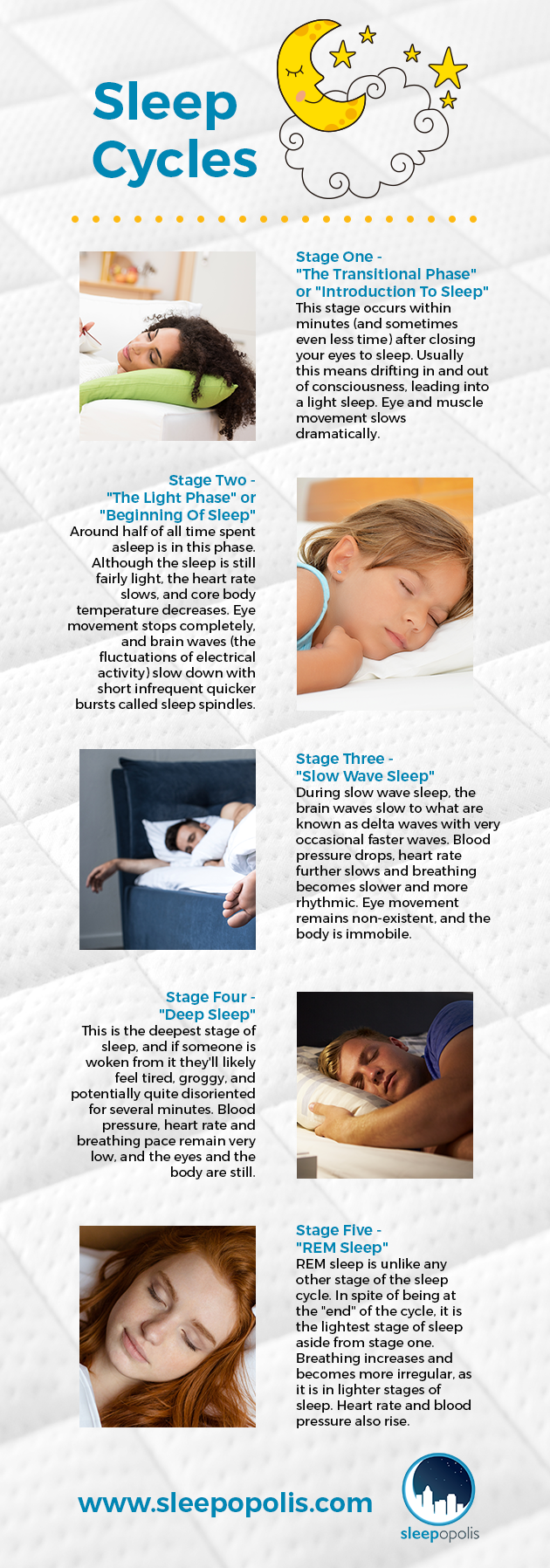 An infographic outlining the stages of sleep