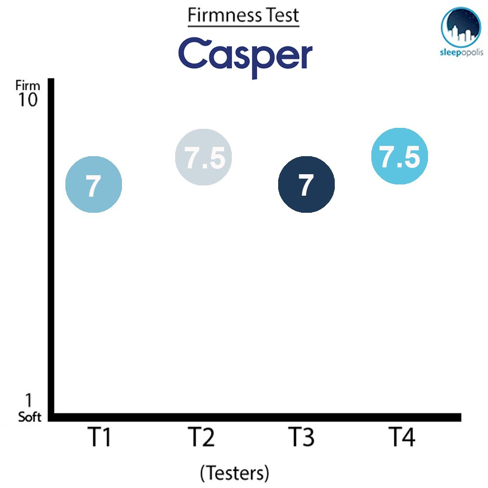 Casper 2018 Firmness Ratings