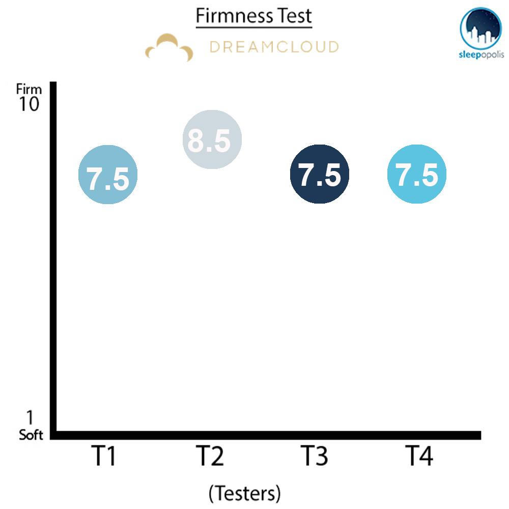DreamCloud Firmness Test