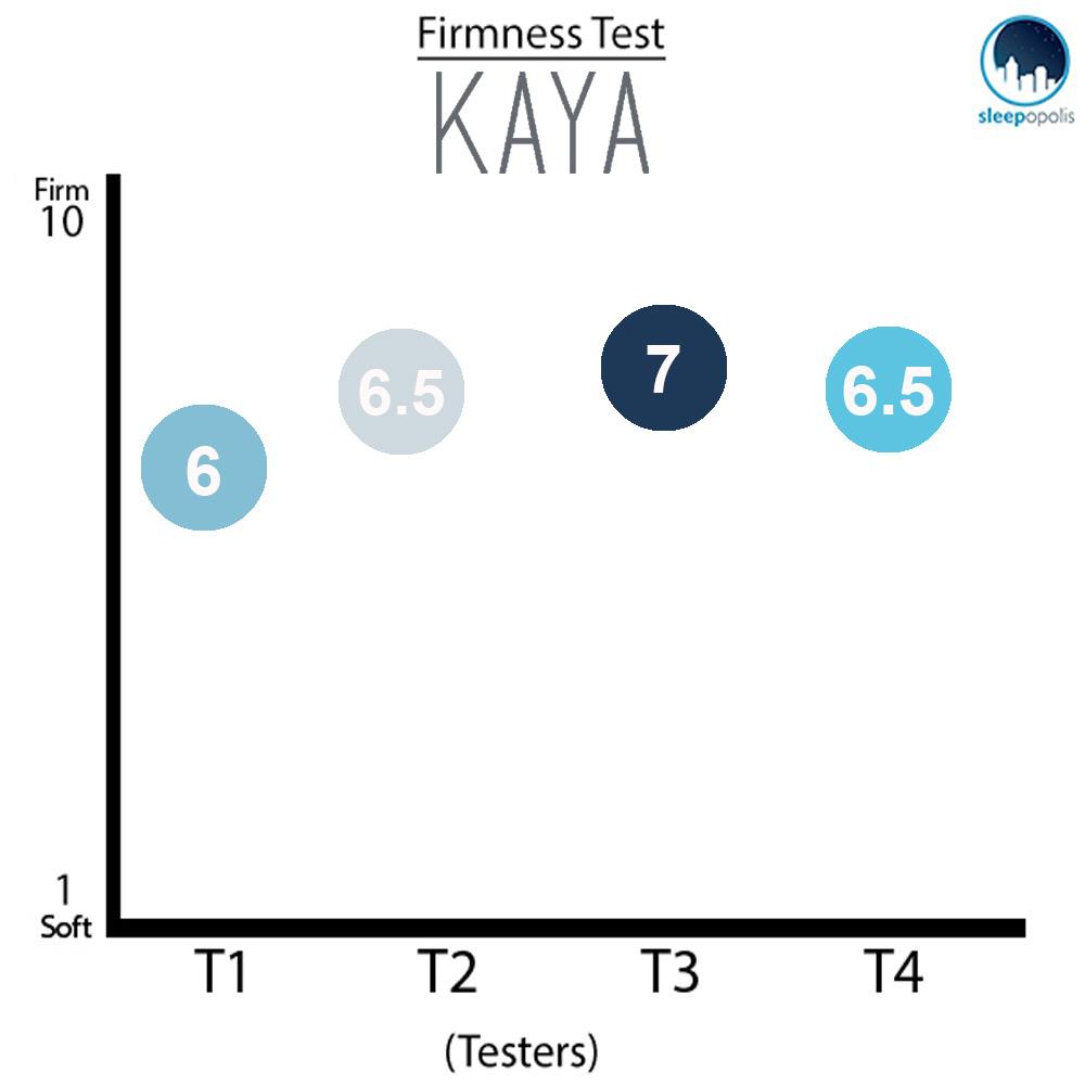 Kaya Firmness Graph