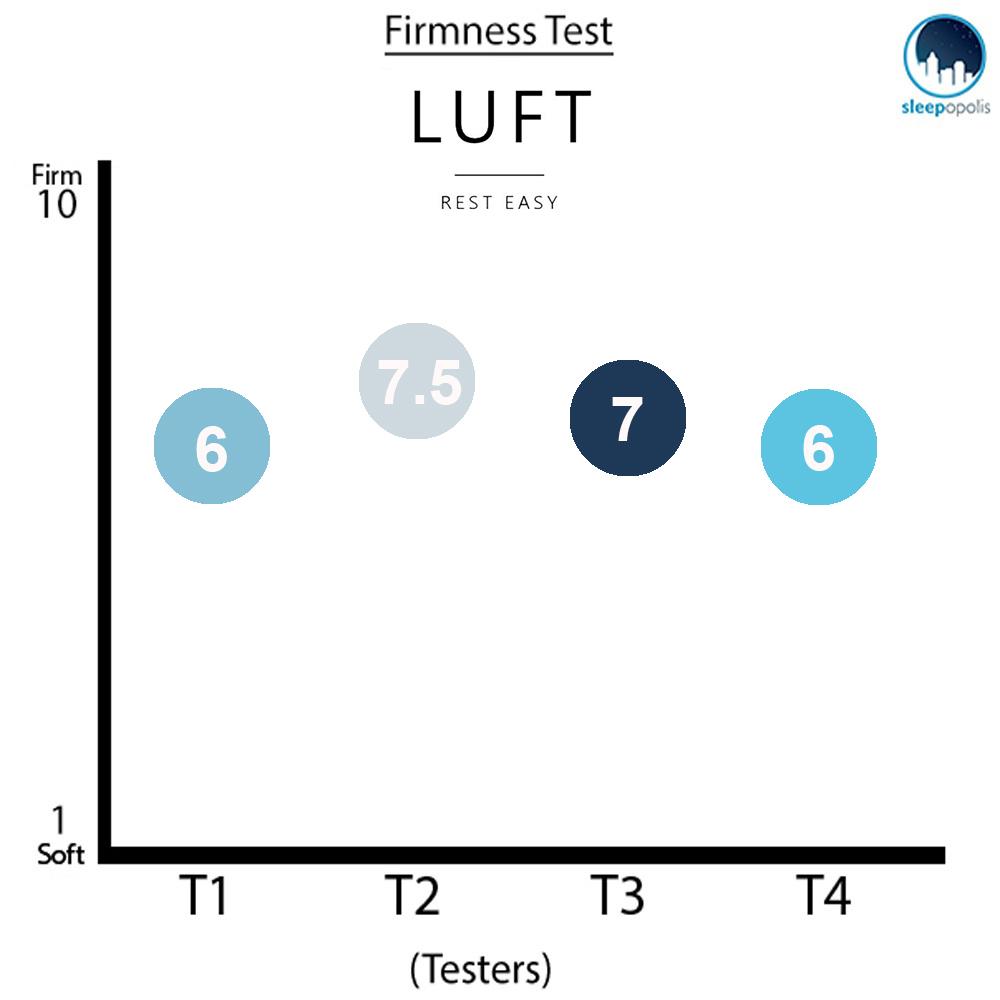 Luft Firmness Graph
