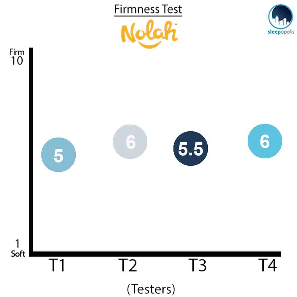Nolah Firmness Test
