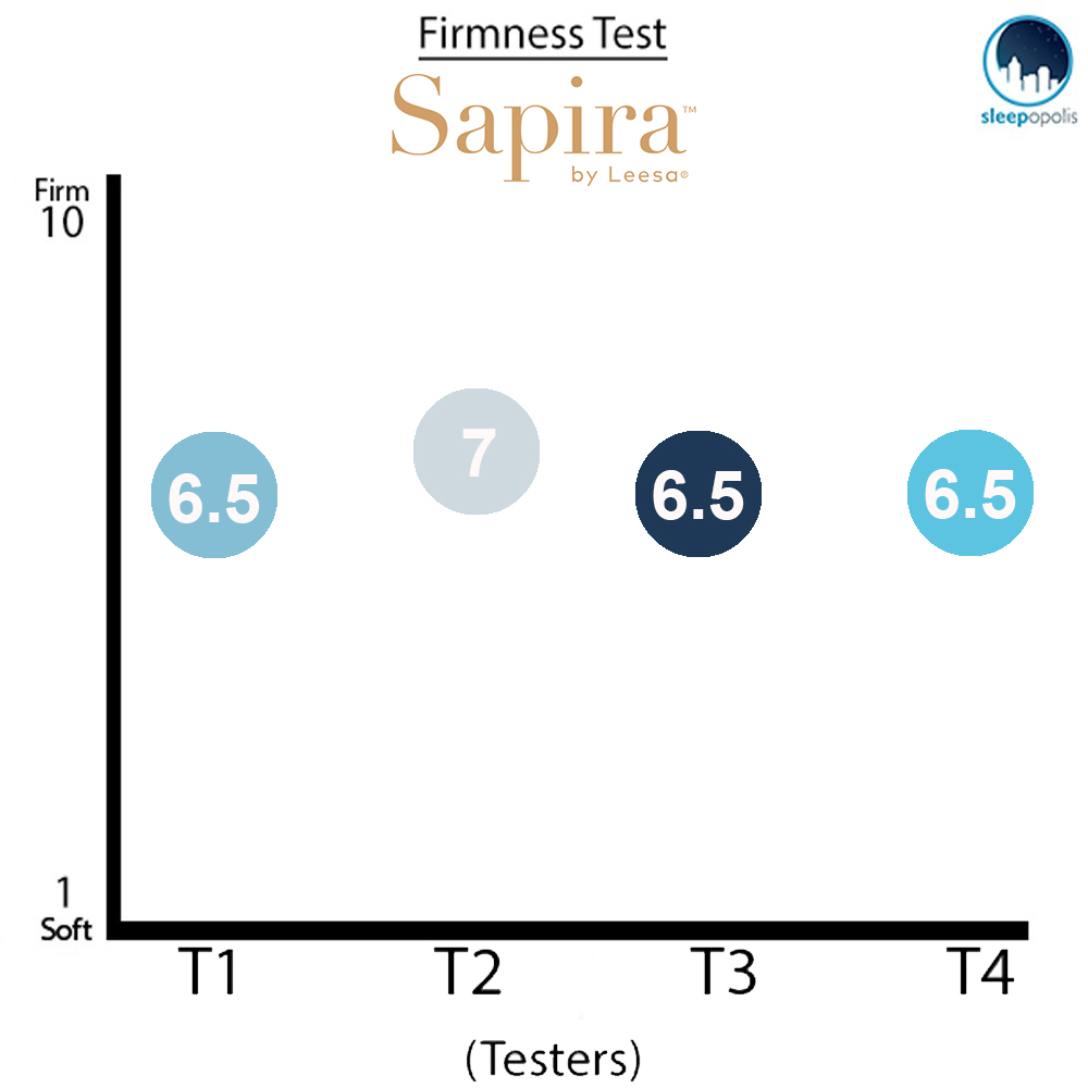 Sapira-Firmness-Test Sapira Mattress Review
