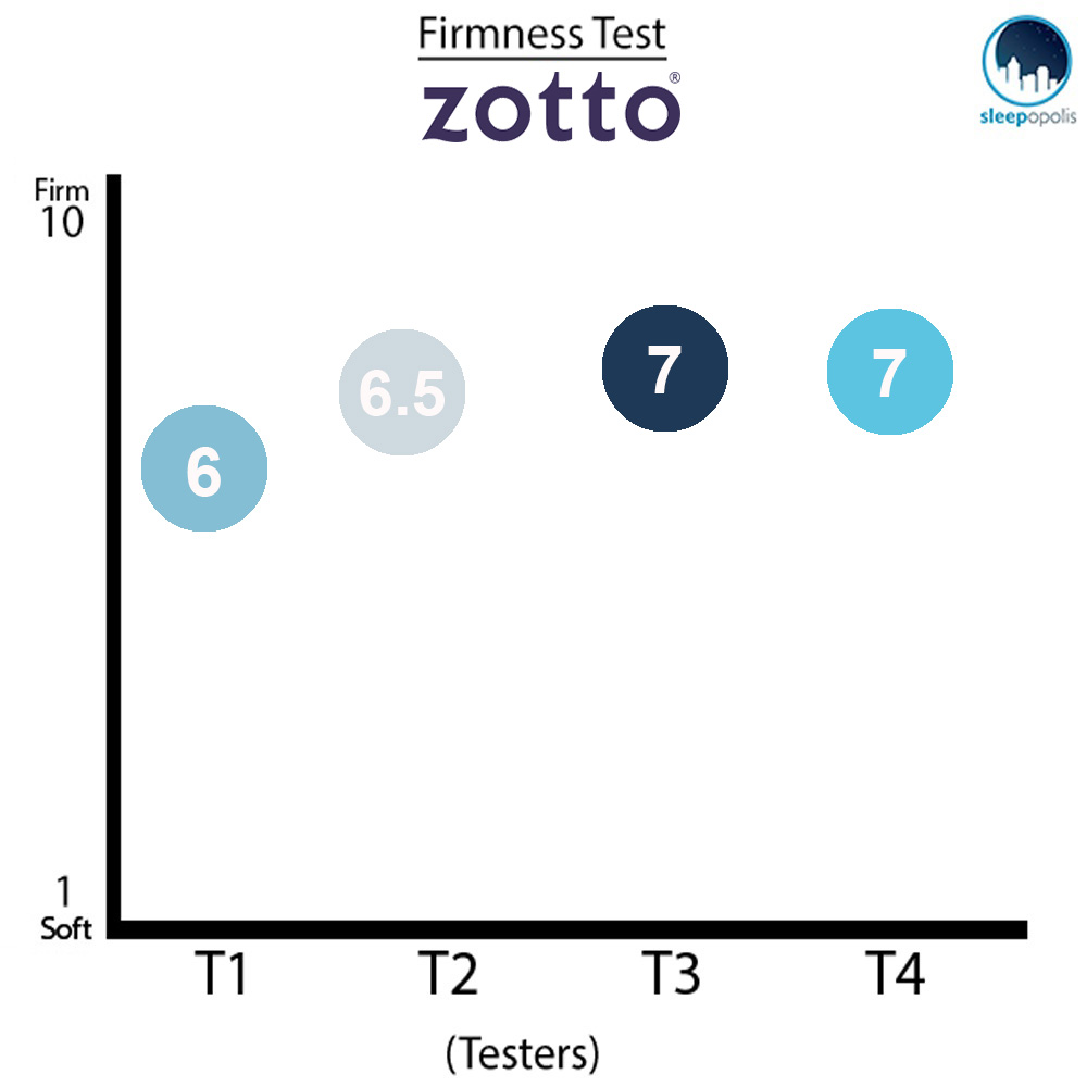 Zotto Firmness Graph